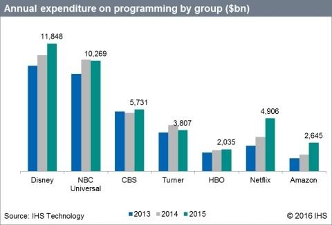 Netflix Programming Budget