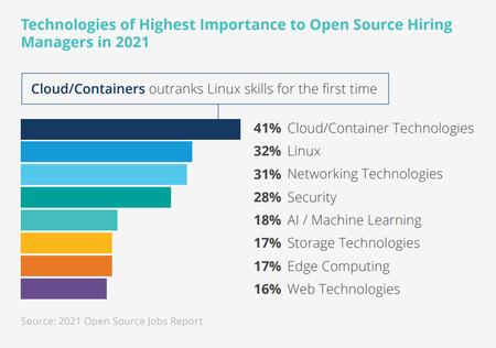 Tecnologias Open Source Mas Buscadas