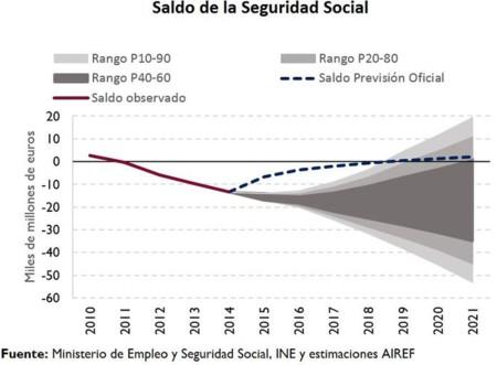 Airef Seguridad Social