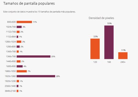 Tamano De Pantalla Ubuntu