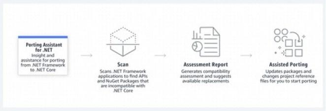 AWS cria ferramenta capaz de migrar aplicativos .NET para Linux