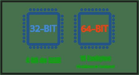 &4 bits vs 32 bits en RAM