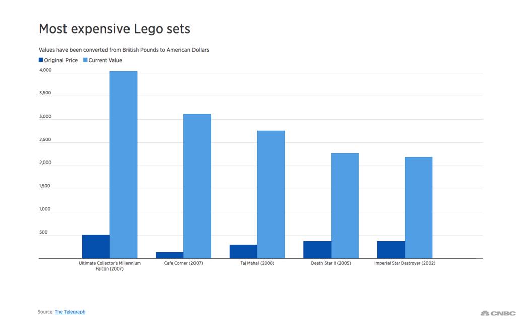 Lego Invest