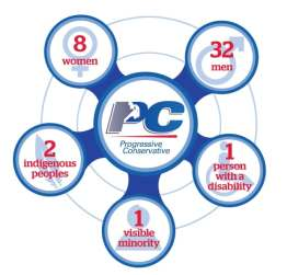 PC diversity