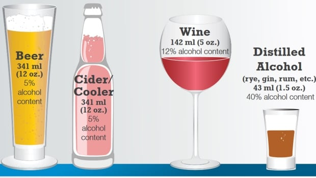 Drinking guidelines