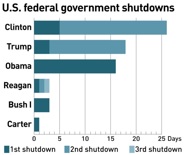 Talks to resume after Trump says government shutdown could last 'years' shutdown graph with previous u s presidents