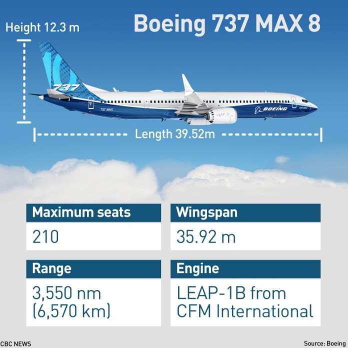 Image result for 737 max news
