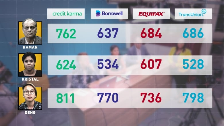 marketplacechart1 - Why 4 websites give you 4 different credit scores — and none is the number most lenders actually see