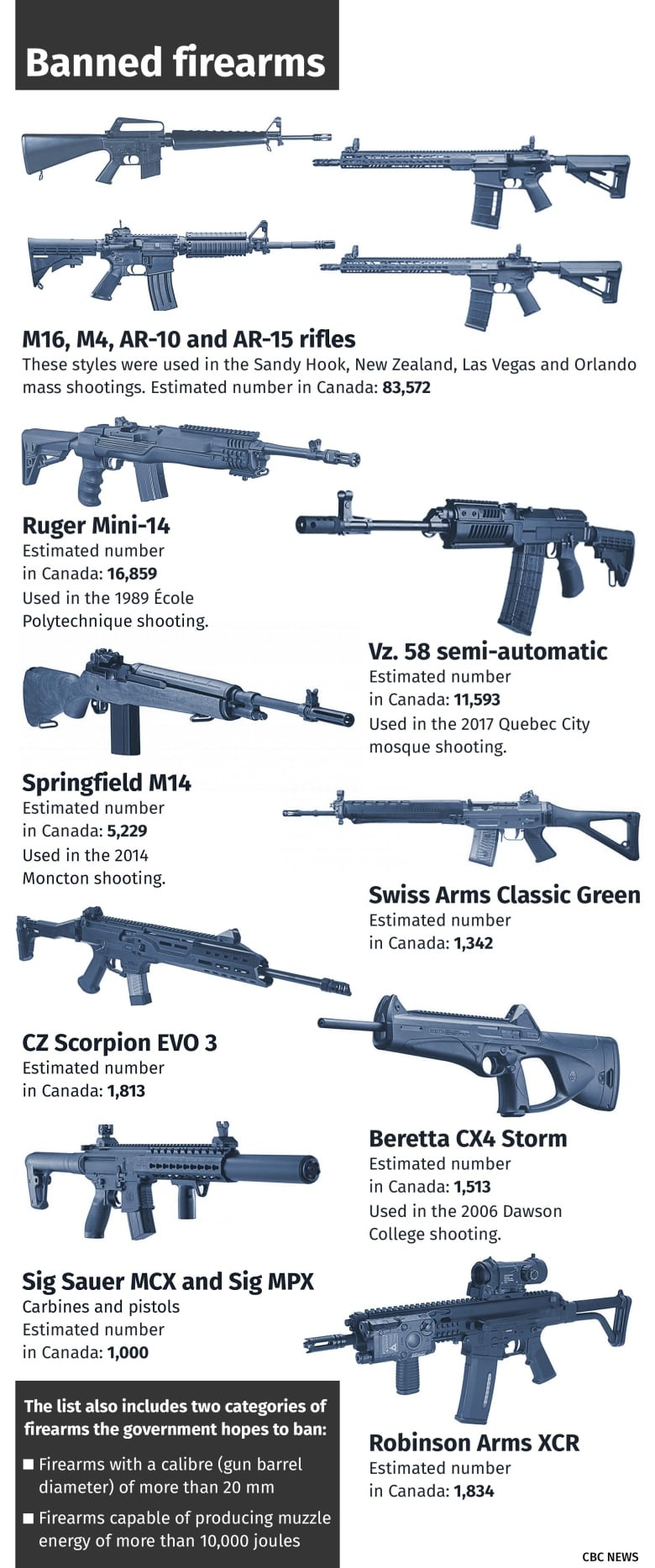 Some Alberta gun enthusiasts say ban on 'assault-style' firearms won't make Canada safer 2