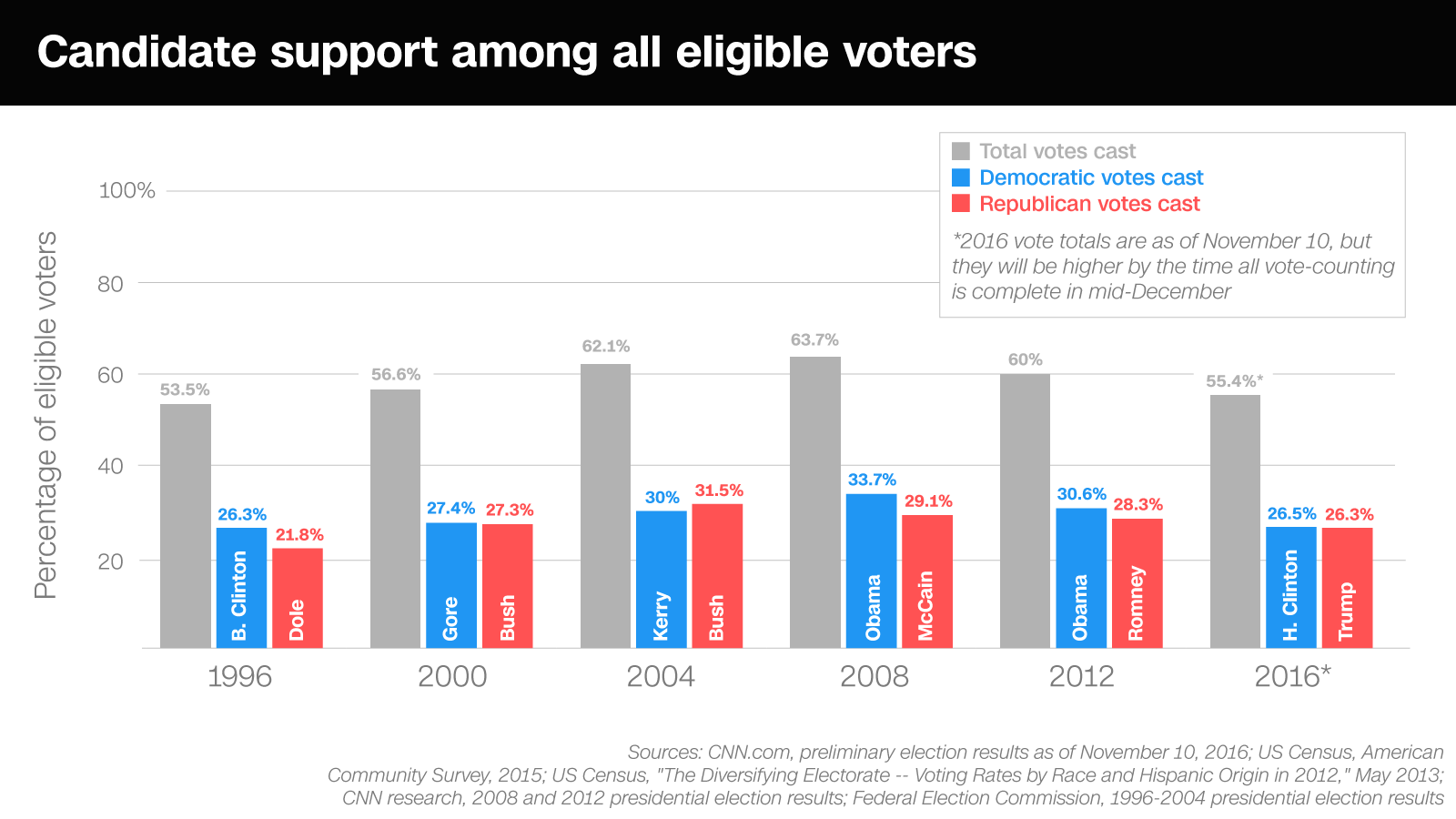 https://i2.wp.com/i.cdn.turner.com/cnn/.e/interactive/html5-video-media/2016/11/10/turnout_full_scale_all_voters_v2update.png