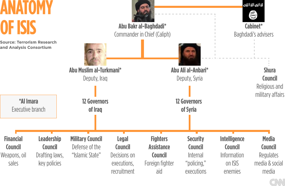 ISIS org chart