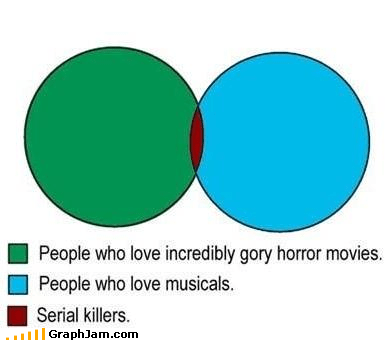 Horrible Combination