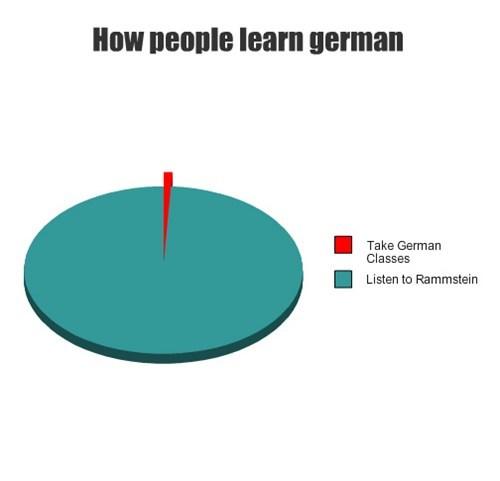 Deutsche Personalpronomen Sind Wie Ameisen Es Gibt Sehr Sehr