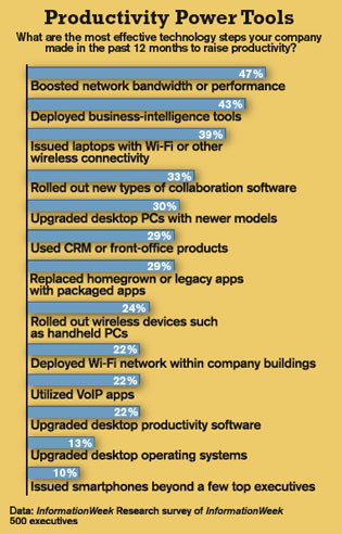 What are the most effective technology steps your company made in the past 12 months to raise productivity?