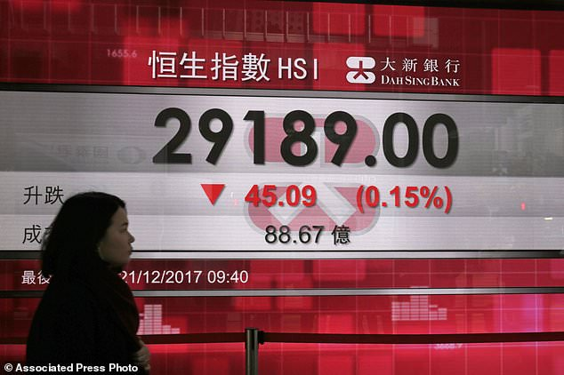 A woman walks past an electronic stock board showing the Hang Seng Index at a bank in Hong Kong, Thursday, Dec. 21, 2017. Most Asian stock markets fell Thursday as investors were underwhelmed by final passage of a sweeping U.S. tax revamp and were awaiting the Japan central bank's final policy meeting of the year. (AP Photo/Kin Cheung)