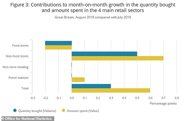 But food sales were down in August compared to a hot July.