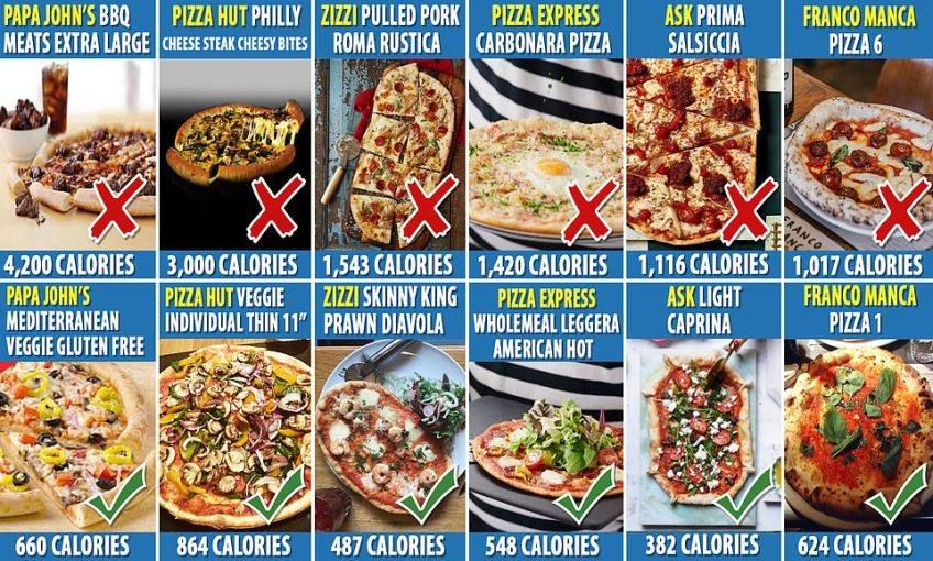MailOnline reveals the most and least calorific pizzas sold at seven of the most popular high street chains and take-aways. Papa Johns BBQ Meats Extra Large tops the scales at a staggering 4,200 calories - meaning it would have to cut back extensively to meet the limit