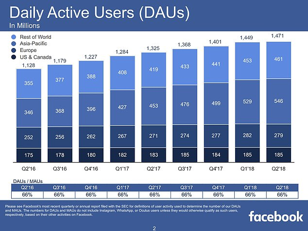 Monthly and daily users of the main Facebook app grew 10 percent to $ 2.27 billion and 9 percent to $ 1.49 billion, respectively