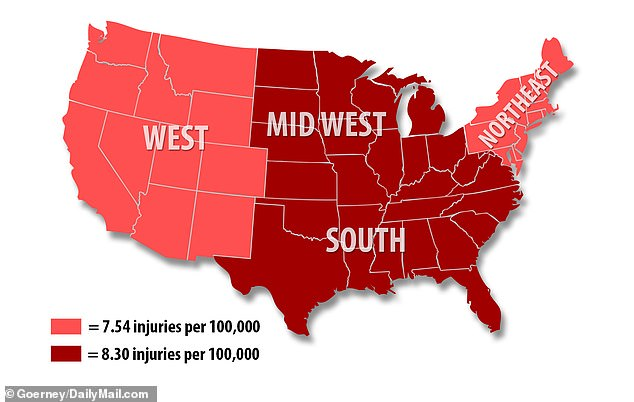 In the Midwest and South, where the gun laws are lax (dark red), far more children are injured or killed than in the western and northeastern states (bright red, where the gun laws are stricter).