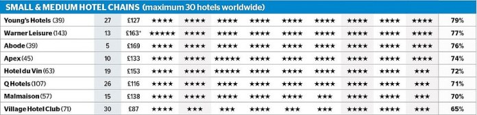 A table with the complete survey results. In a separate survey among small and medium-sized hotel chains, Young & # 39; s hotels ranked first and the Village Hotel Club at the top