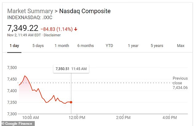 Apple shares pushed down the tech-heavy Nasdaq Composite, which fell more than 1.3 percent in afternoon trading, cutting Facebook, Amazon and Google shares