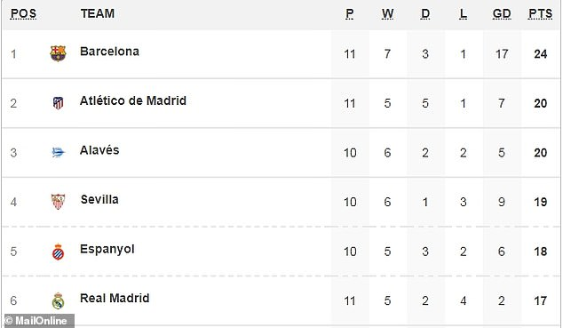 The two late goals put Barcelona ahead of Atletico Madrid at the top of the table