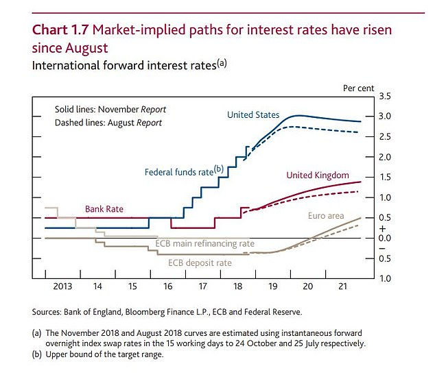 Interest rate expectations have moved forward since the summer despite no-deal-Brexit concerns