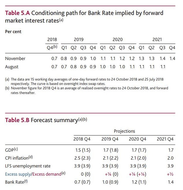 The November report from the Bank of England showed the expected rate for interest rates and the economy