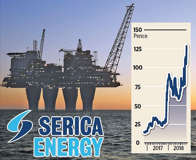 It is well known that David and Debbie Hardy have spent at least £ 1m to buy an 11.3% stake in Serica Energy