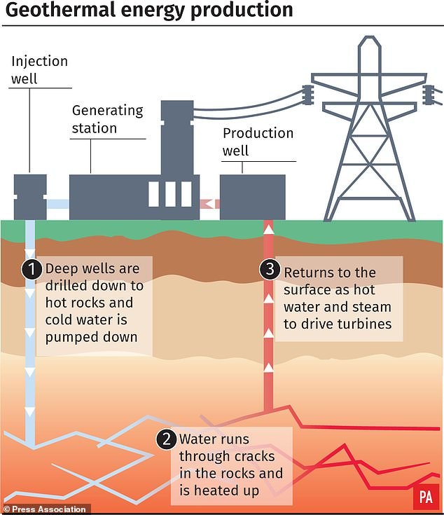 This water is conveyed through a heat exchanger on the surface and injected again into the soil to absorb more heat from the rock in a continuous cycle. The recovered heat is converted into electricity and fed into the national grid