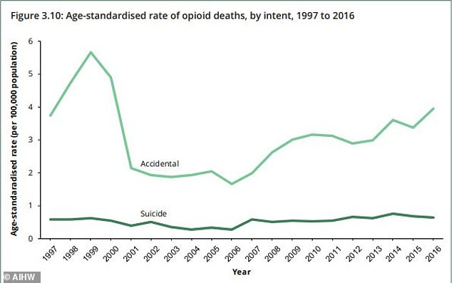 In 2016, the vast majority of these deaths – 83 per cent – were accidental rather than suicidal