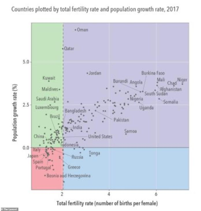 This graph, published today, shows which countries have higher fertility rates, and where the rates are dropping