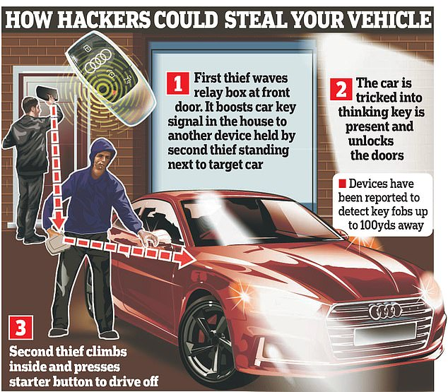High-tech car thieves working together can steal your keyless car within a few seconds