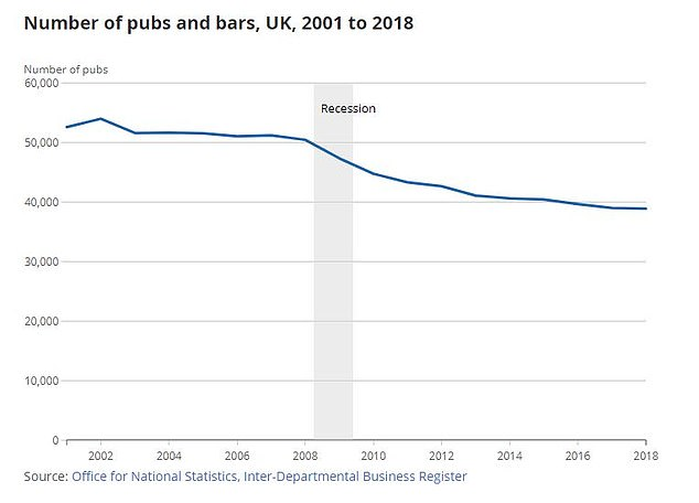 Decline:ONS data confirm the large fall in the number of pubs