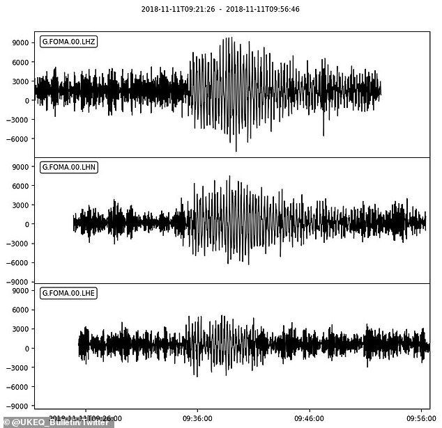 Experts detected strange earthquake-like readings at seismology stations across the globe. Pictured are seismograph readings produced by three detectors at the FOMA seismology station in Madagascar. The strange seismic waves were picked up around 9:30am GMT (4:30am ET). The thick black lines show normal background noise that could be caused by anything from waves hitting a beach to a strong wind. The thinner, larger back lines show something more significant, and would normally indicate that an earthquake has occurred