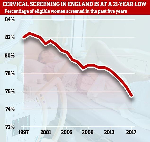 El Primer Ministro se paró en la caja de despacho durante el choque semanal de PMQ para hacer un llamado personal después de que la prueba de detección de cáncer cervical cayó a 21 años de baja (en la foto, las estadísticas)