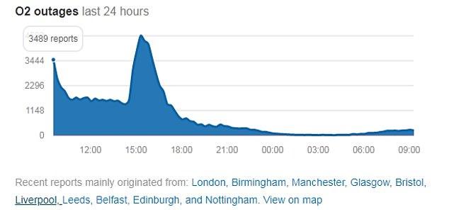 El pico se mostró ayer y a las 9 am del viernes todavía había cientos de quejas sobre que los usuarios no podían usar la red