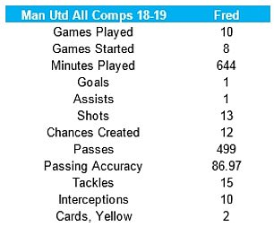 Fred's statistics during the 2018-19 season