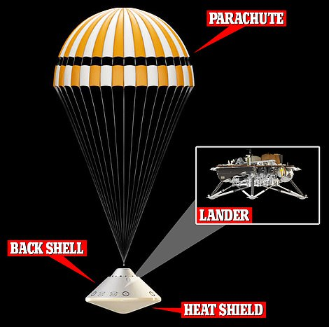The parachute, the heat shield and the back shell of InSight have all landed about 300 meters from it
