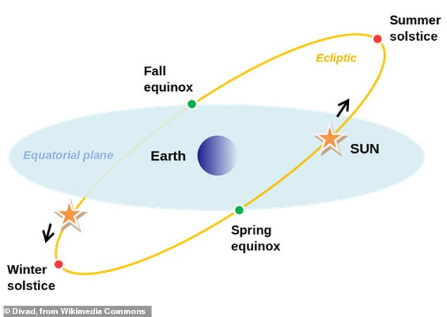 The winter solstice is the day of the year when the northern hemisphere receives the least amount of sunlight and the southern hemisphere has the most