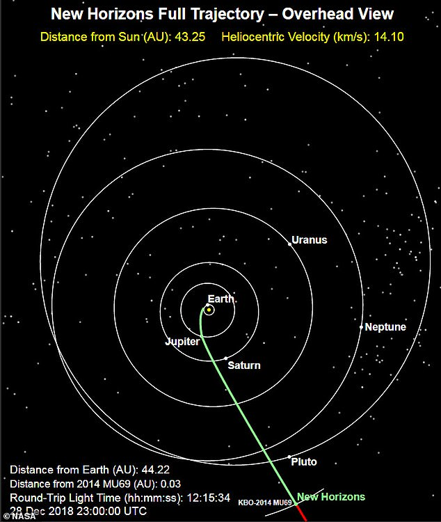 Now three years after its Pluto flyby, New Horizons will make its closest approach to Ultima Thule at 12:33 a.m. (EST) on January 1, though the great distance means it will be another 10 hours before mission scientists find out its fate