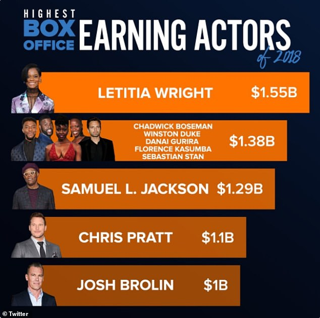Big stars:There was a five-way tie for second place with $1.38 billion with Chadwick Boseman, Winston Duke, Danai Gurira, Florence Kasumba and Sebastian Stan, who all starred in both Black Panther and Avengers: Infinity War