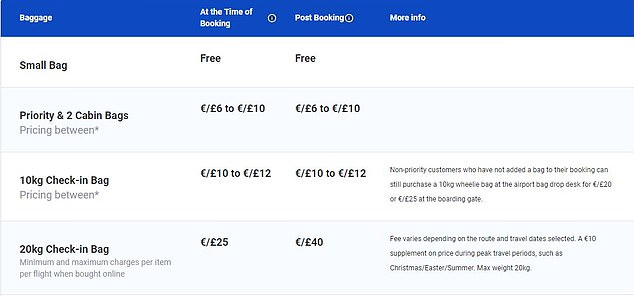 Last week, Ryanair quietly called up prices for boarding with priority and baggage. Pictured is a table on the Ryanair website, which shows the new rates