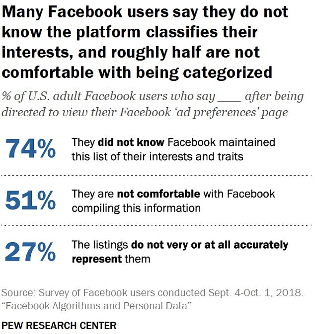 Participants in the Pew study were given the assignment to change the page & # 39; Ad Preferences & # 39; view, where 88% of respondents said that Facebook had generated some material for them