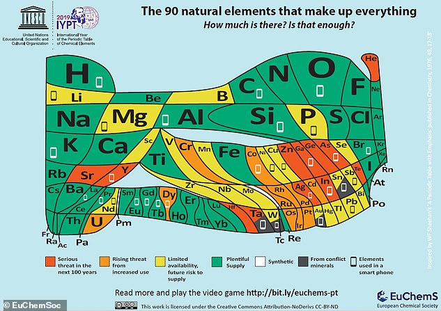 The modernised periodic table (pictured) was designed to mark the 150th anniversary of its original creation in 1869. Ithighlights the scarcity of the 90 natural elements, with around 30 used in mobile phones