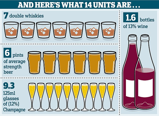 The NHS recommends that adults drink no more than 14 units each week — that's 14 single shots of spirit, six pints of beer or a bottle-and-a-half of wine
