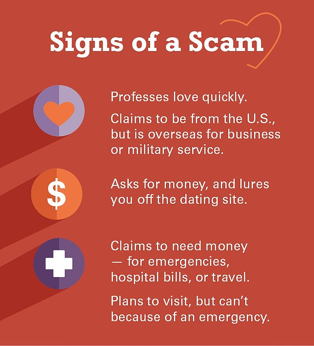 Romance scams have continued to rise as more and more users reported them to the FTC in recent years. The FTC received 21,000 user complaints of romance scams in 2018, which is a stark increase from the 8,500 complaints it received in 2015