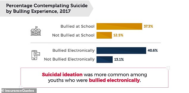 More than 40 percent of all students that have been considered suicide have been bullied electronically (top, purple)