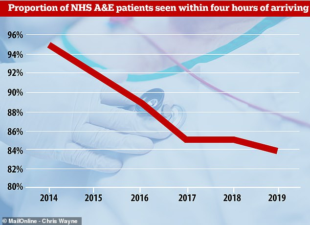 NHS A&E departments try to see 95 per cent of their patients within four hours but the figure is now at its lowest ever level – just 84.2 per cent