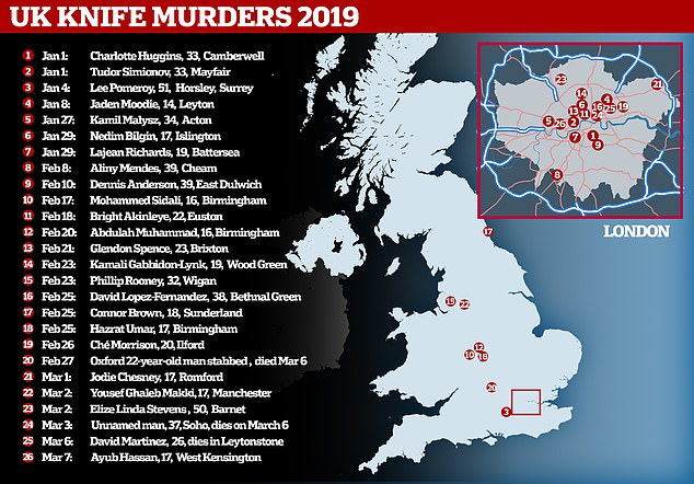 UK knife murders in the UK from the start of the year leading through to March 7
